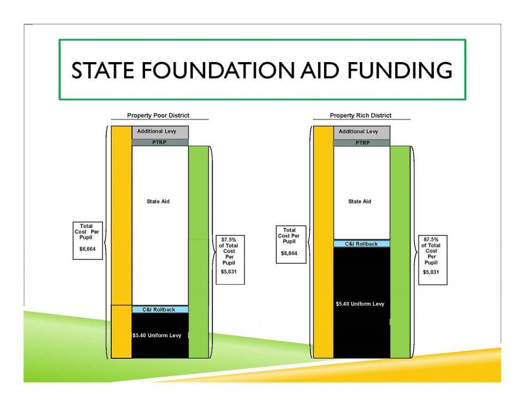 SFA Funding